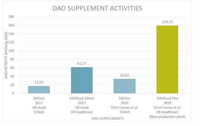 Diagram som visar jämförelse av aktiviteten hos enzymet diaminoxidas (DAO) i olika DAO-tillskott